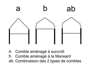 types_comble